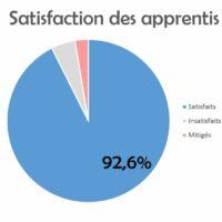 Indicateur web satisfaction